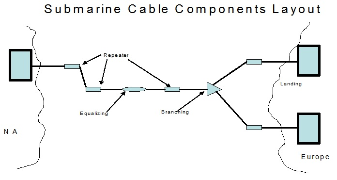 US Submarine Cables – a Review and Forecast