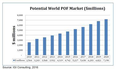 Plastic Optical Fiber (POF) Market and Technology Assessment Study